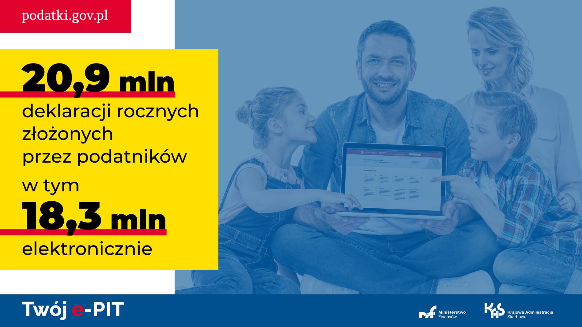 Grafika z rodziną siedzącą przy laptopie. Obok napis: Twój e-PIT - podatki.gov.pl - 20,9 mln deklaracji rocznych złożonych przez podatników w tym 18,3 mln elektronicznie
