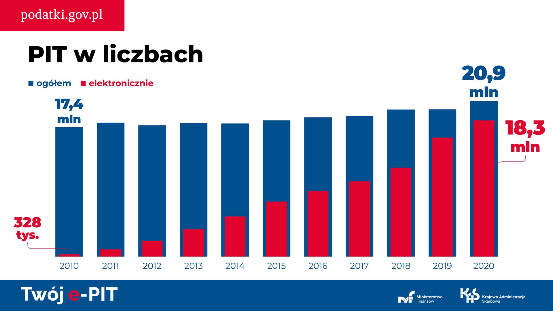 Grafika z wykresem słupkowym pt. PIT w liczbach. Wykres przedstawia dwie kategorie danych: liczbę PIT-ów składanych ogółem oraz liczbę PIT-ów składanych elektronicznie - na skali czasu (od 2010 roku do 2020 roku). Słupki dotyczące liczby PITów ogółem utrzymują się na podobnym poziomie (nieznacznie rosną z roku na rok), a słupki dotyczące PITów elektronicznych - systematycznie z roku na rok są coraz wyższe. Liczby są wpisane jedynie dla roku 2010 (17,4 mln PITów ogółem oraz 328 tys. PITów elektronicznych) i dla roku 2020 (20,9 mln PITów ogółem oraz 18,3 mln PITów elektronicznych).